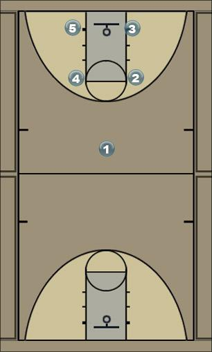 Basketball Play Box 1 Man to Man Offense
