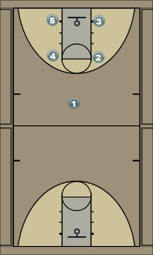 Basketball Play Box 2-1 Man to Man Offense