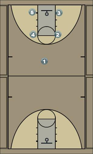 Basketball Play Box 3 Man to Man Offense