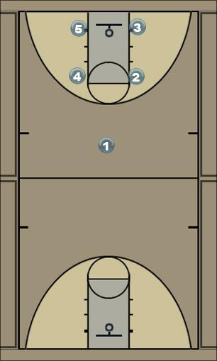 Basketball Play Box 2-2 Man to Man Offense