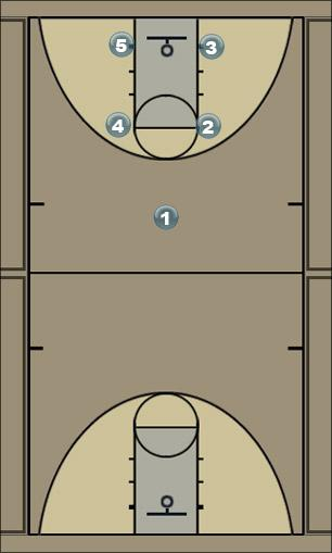 Basketball Play Box 3-2 Man to Man Offense