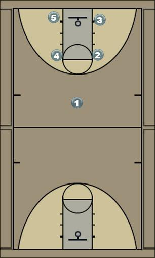 Basketball Play Box 5 Man to Man Offense