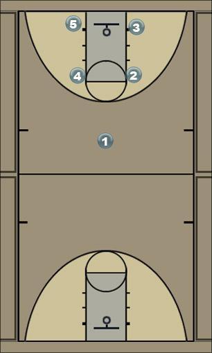 Basketball Play Box 5 Man to Man Offense