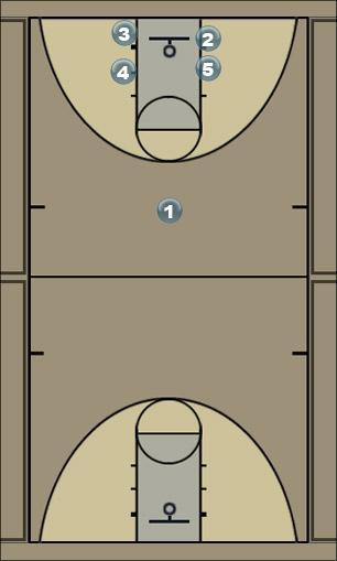 Basketball Play Box Milton Man to Man Offense