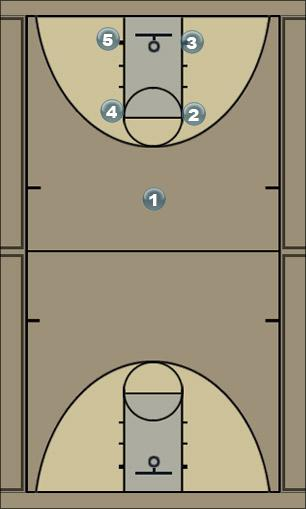 Basketball Play Box Milton 3 Man to Man Offense