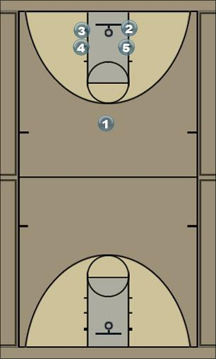 Basketball Play Box Milton 2 Man to Man Offense