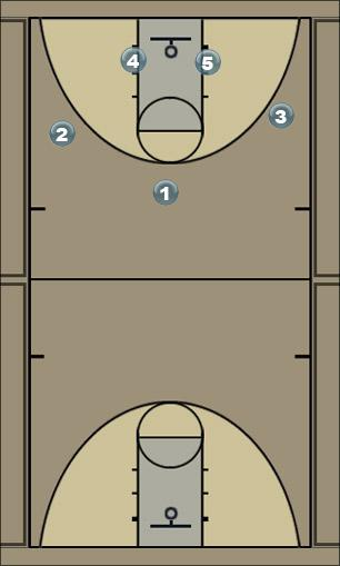 Basketball Play UCLA Cut Man to Man Offense