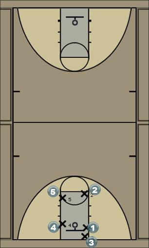 Basketball Play Syracuse Man Baseline Out of Bounds Play