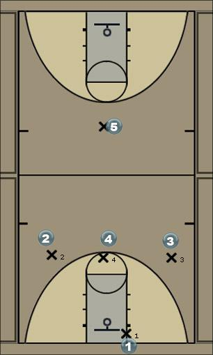 Basketball Play Press Break 3 Zone Press Break