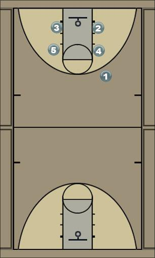 Basketball Play Bulldog Man Baseline Out of Bounds Play