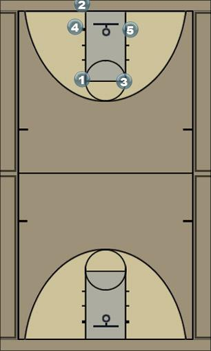 Basketball Play Spirit 2 Man Baseline Out of Bounds Play
