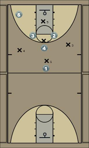 Basketball Play 1-3-1 Play 3 Zone Play