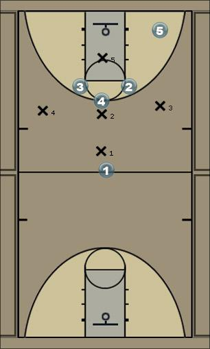 Basketball Play 1-3-1 play 4 Zone Play