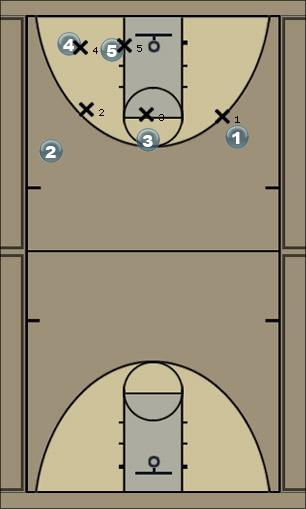Basketball Play Beau Isolation Man to Man Offense