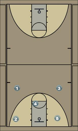 Basketball Play cutter 2.0 Man to Man Offense