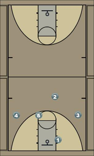 Basketball Play chin - 2nd option Man to Man Offense