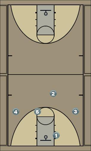 Basketball Play chin - 2nd option Man to Man Offense