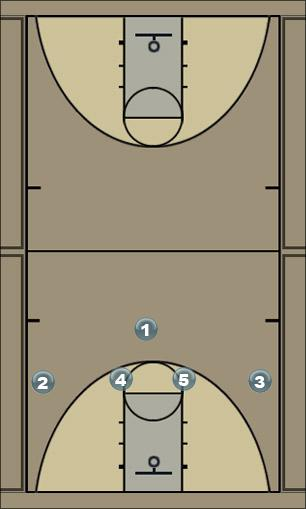 Basketball Play texas Man to Man Offense