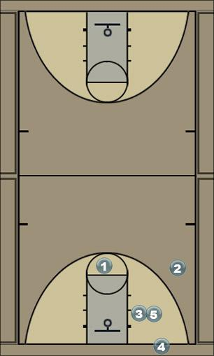 Basketball Play inbound 1 setup cutter ! Man to Man Set