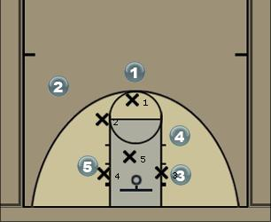 Basketball Play Alpha 1 Zone Play