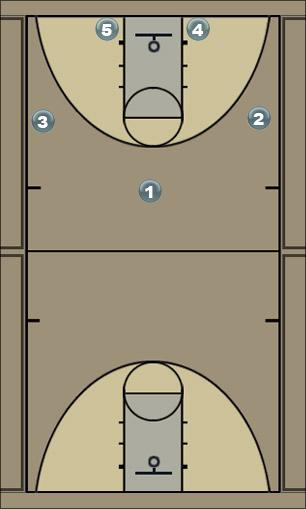 Basketball Play T.o.P Basic 3 Out 2 In Motion Zone Play