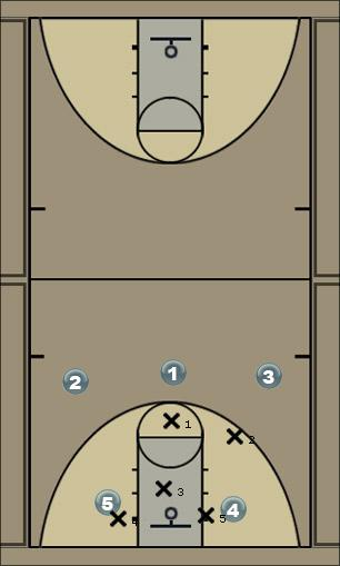 Basketball Play Motion 5 Man to Man Offense