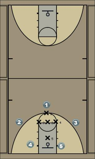 Basketball Play 1-3-1 Defense Zone Play