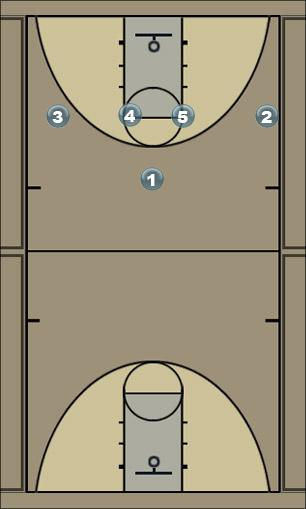 Basketball Play 4away  Man to Man Offense