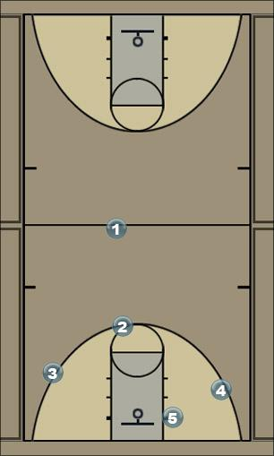 Basketball Play Continuous Elbow Man to Man Offense