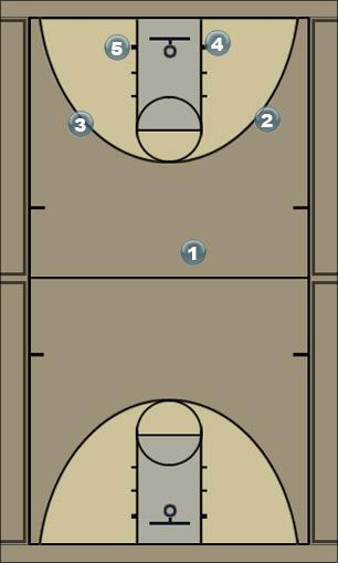 Basketball Play Boston Man to Man Offense