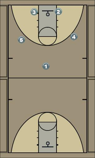 Basketball Play Boston 1-2-2 Man to Man Offense