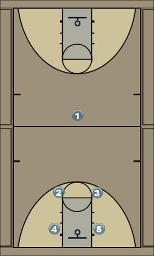 Basketball Play Basic Man Offense Play 23 Man to Man Offense