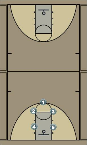 Basketball Play Continuous 3-2 motion sequence Zone Play