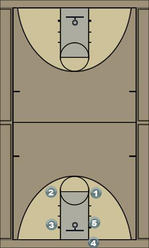 Basketball Play Box Basic In bounds Zone Baseline Out of Bounds