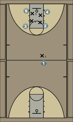 Basketball Play ball screen ss Man to Man Offense