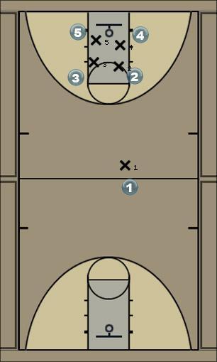 Basketball Play ball screen ss Man to Man Offense