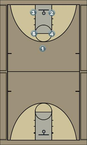 Basketball Play jk; Man to Man Set
