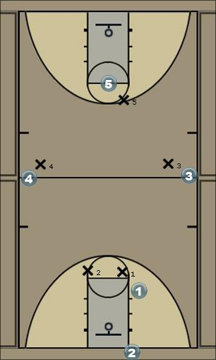 Basketball Play lucky corner Man to Man Offense