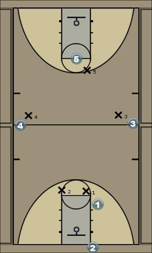 Basketball Play zone trap Defense