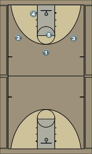 Basketball Play lucky basic Man to Man Offense