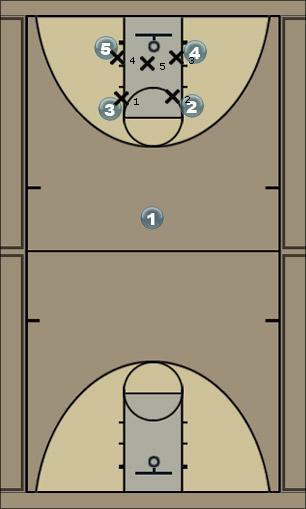 Basketball Play lucky roll Man to Man Offense