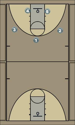 Basketball Play eagle motion with dribble drive entry Man to Man Offense