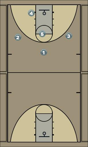 Basketball Play lucky flip Man to Man Offense