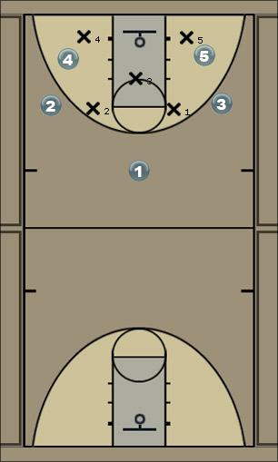 Basketball Play Zone offensive play Zone Play