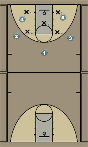 Basketball Play eagle motion in the corner Man to Man Offense