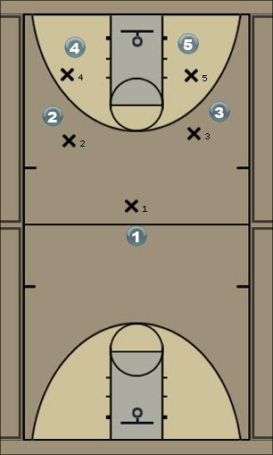 Basketball Play Double Pick n Pass Man to Man Set