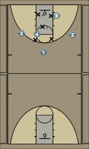 Basketball Play 32 high post Man to Man Offense