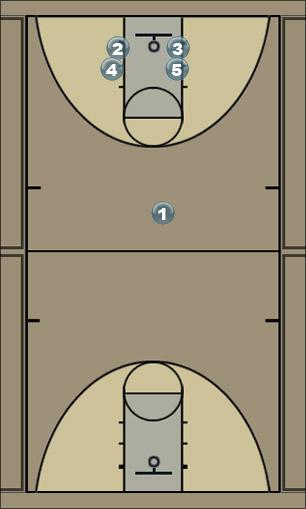 Basketball Play jneff Press Breaker Man Baseline Out of Bounds Play