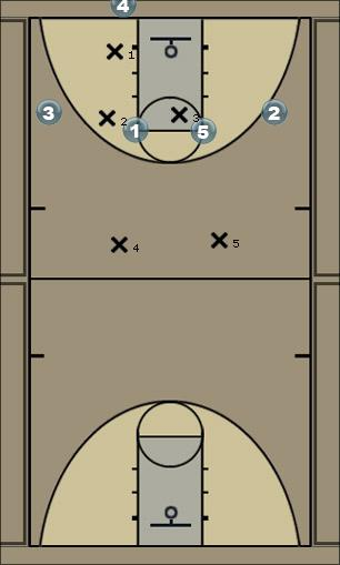 Basketball Play USA vs 3-2 Zone A Zone Play