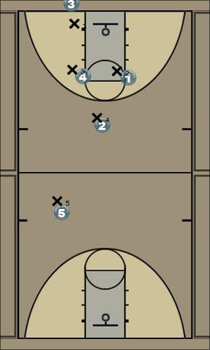 Basketball Play 1-2-2 press Man to Man Set